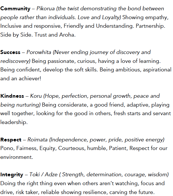 Community, Success, Kindness, Respect, and Integrity Descriptions